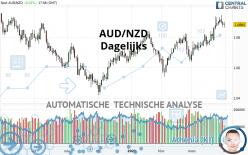 AUD/NZD - Dagelijks