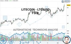 LITECOIN - LTC/USD - 1 Std.