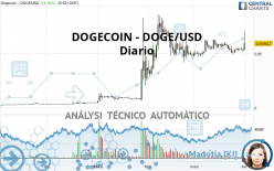 DOGECOIN - DOGE/USD - Diario