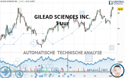 GILEAD SCIENCES INC. - 1 uur