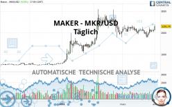 MAKER - MKR/USD - Täglich
