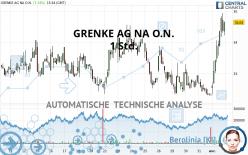 GRENKE AG NA O.N. - 1 Std.