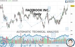FACEBOOK INC. - Daily