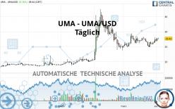 UMA - UMA/USD - Täglich