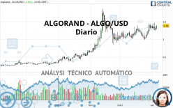 ALGORAND - ALGO/USD - Diario