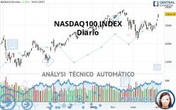 NASDAQ100 INDEX - Diario