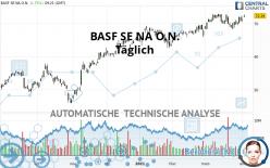 BASF SE NA O.N. - Täglich