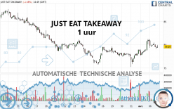JUST EAT TAKEAWAY - 1 uur