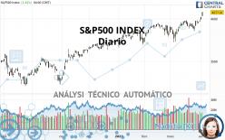 S&P500 INDEX - Diario