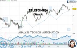 TELEFONICA - Diario