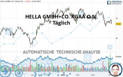 HELLA GMBH+CO. KGAA O.N. - Täglich