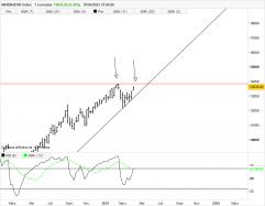 NASDAQ100 INDEX - Hebdomadaire