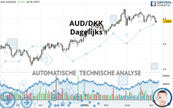 AUD/DKK - Dagelijks