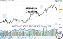 AUD/PLN - Dagelijks