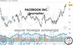 FACEBOOK INC. - Journalier