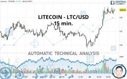LITECOIN - LTC/USD - 15 min.