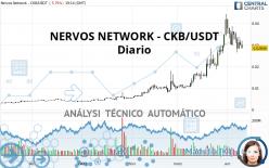 NERVOS NETWORK - CKB/USDT - Diario