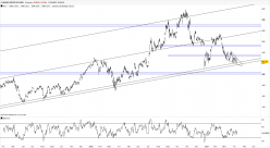 ALIBABA GROUP HOLDING - 4H