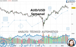 AUD/USD - Semanal