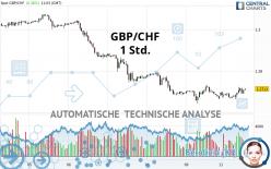 GBP/CHF - 1 Std.
