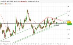 AVALANCHE - AVAX/USD - 4H