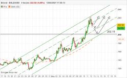 ELROND - EGLD/USD - 4H