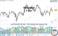 NOK/SGD - 1 uur