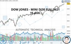 DOW JONES - MINI DJ30 FULL0621 - 15 min.