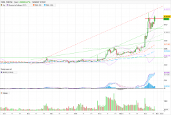 TRON - TRX/USD - Dagelijks