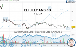 ELI LILLY AND CO. - 1 uur