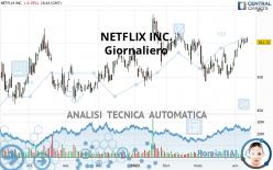 NETFLIX INC. - Giornaliero
