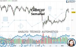 CAD/CHF - Semanal