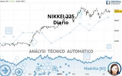 NIKKEI 225 - Diario