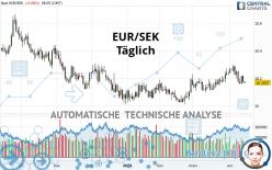 EUR/SEK - Täglich