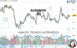 AUD/NOK - 1H