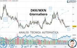 DKK/MXN - Giornaliero