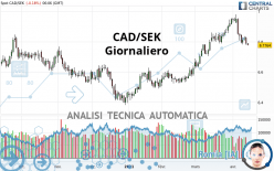CAD/SEK - Giornaliero