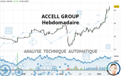 ACCELL GROUP - Hebdomadaire