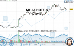 MELIA HOTELS - Daily