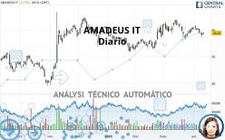 AMADEUS IT - Daily