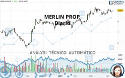 MERLIN PROP. - Daily