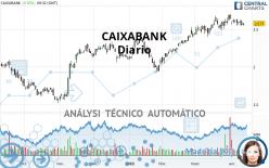 CAIXABANK - Daily