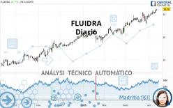 FLUIDRA - Daily