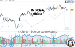 INDRA A - Daily