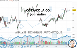 COCA-COLA CO. - Daily