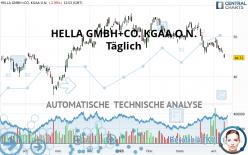 HELLA GMBH+CO. KGAA O.N. - Giornaliero