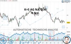 K+S AG NA O.N. - 1H