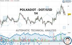 POLKADOT - DOT/USD - 1H
