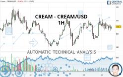 CREAM - CREAM/USD - 1H