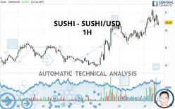 SUSHI - SUSHI/USD - 1H